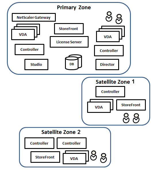 Sites vs Zones in XenApp/XenDesktop 7 x - Design Considerations When