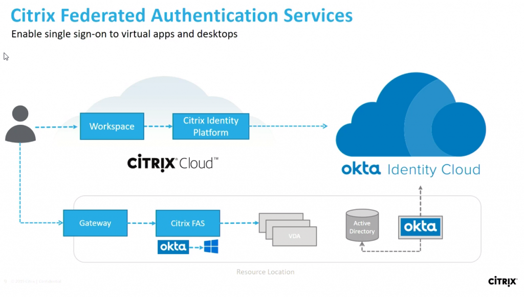Long Live Citrix Virtual Apps and Desktops - Key Highlights